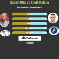 Danny Mills vs Scott Malone h2h player stats
