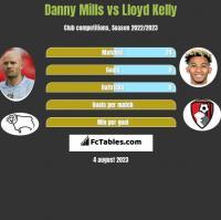 Danny Mills vs Lloyd Kelly h2h player stats
