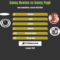 Danny Newton vs Danny Pugh h2h player stats