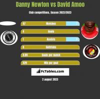 Danny Newton vs David Amoo h2h player stats