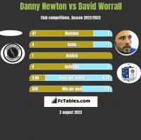 Danny Newton vs David Worrall h2h player stats