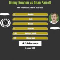 Danny Newton vs Dean Parrett h2h player stats