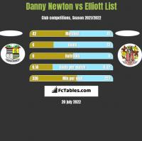 Danny Newton vs Elliott List h2h player stats
