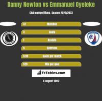 Danny Newton vs Emmanuel Oyeleke h2h player stats