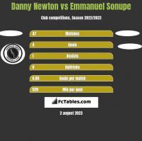 Danny Newton vs Emmanuel Sonupe h2h player stats