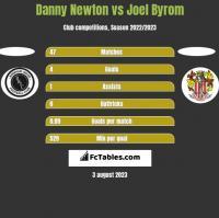 Danny Newton vs Joel Byrom h2h player stats