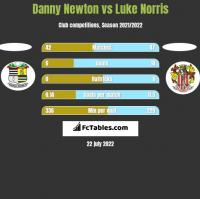 Danny Newton vs Luke Norris h2h player stats