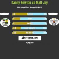 Danny Newton vs Matt Jay h2h player stats
