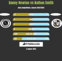 Danny Newton vs Nathan Smith h2h player stats