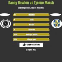 Danny Newton vs Tyrone Marsh h2h player stats
