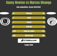 Danny Newton vs Marcus Dinanga h2h player stats