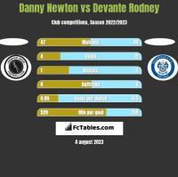 Danny Newton vs Devante Rodney h2h player stats