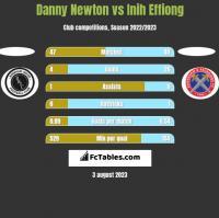 Danny Newton vs Inih Effiong h2h player stats
