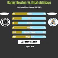 Danny Newton vs Elijah Adebayo h2h player stats
