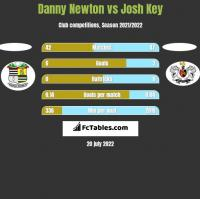 Danny Newton vs Josh Key h2h player stats