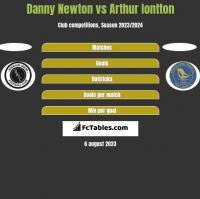 Danny Newton vs Arthur Iontton h2h player stats