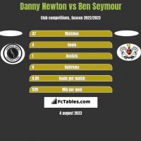 Danny Newton vs Ben Seymour h2h player stats