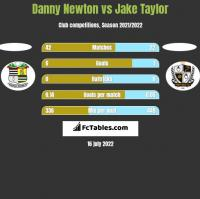 Danny Newton vs Jake Taylor h2h player stats