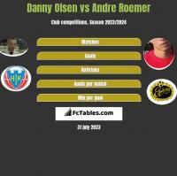 Danny Olsen vs Andre Roemer h2h player stats