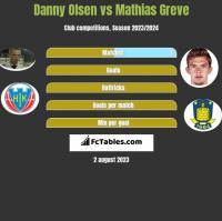 Danny Olsen vs Mathias Greve h2h player stats