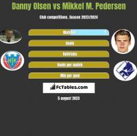 Danny Olsen vs Mikkel M. Pedersen h2h player stats