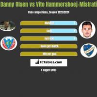Danny Olsen vs Vito Hammershoej-Mistrati h2h player stats