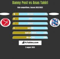 Danny Post vs Anas Tahiri h2h player stats