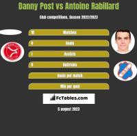 Danny Post vs Antoine Rabillard h2h player stats