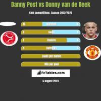 Danny Post vs Donny van de Beek h2h player stats