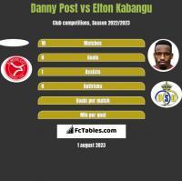 Danny Post vs Elton Kabangu h2h player stats
