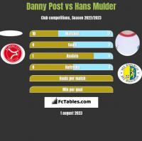Danny Post vs Hans Mulder h2h player stats