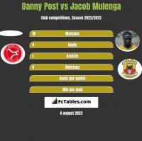 Danny Post vs Jacob Mulenga h2h player stats