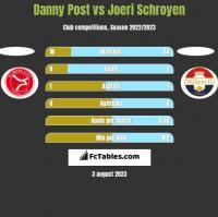 Danny Post vs Joeri Schroyen h2h player stats