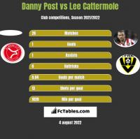 Danny Post vs Lee Cattermole h2h player stats