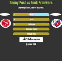 Danny Post vs Luuk Brouwers h2h player stats