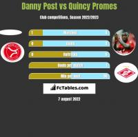 Danny Post vs Quincy Promes h2h player stats