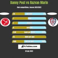 Danny Post vs Razvan Marin h2h player stats