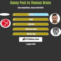 Danny Post vs Thomas Bruns h2h player stats