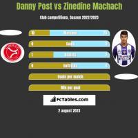Danny Post vs Zinedine Machach h2h player stats