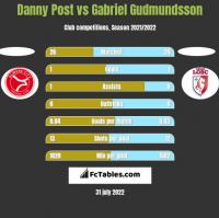 Danny Post vs Gabriel Gudmundsson h2h player stats
