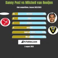 Danny Post vs Mitchell van Rooijen h2h player stats