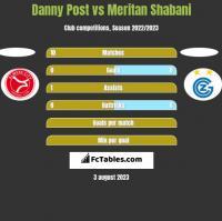 Danny Post vs Meritan Shabani h2h player stats