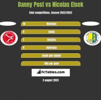 Danny Post vs Nicolas Elsek h2h player stats
