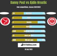 Danny Post vs Ajdin Hrustic h2h player stats