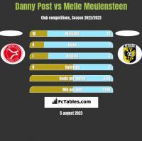 Danny Post vs Melle Meulensteen h2h player stats