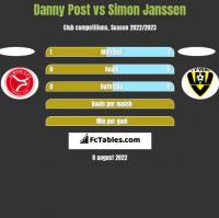 Danny Post vs Simon Janssen h2h player stats