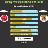 Danny Post vs Giannis-Fivos Botos h2h player stats