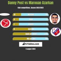 Danny Post vs Marouan Azarkan h2h player stats
