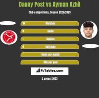 Danny Post vs Ayman Azhil h2h player stats
