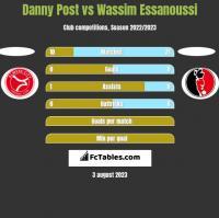 Danny Post vs Wassim Essanoussi h2h player stats